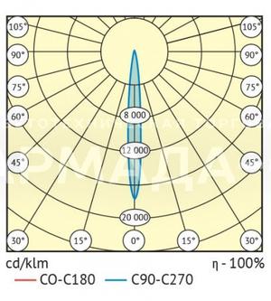 Для угла рассеивания 10°