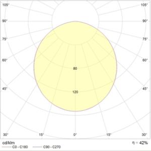 OWP-R 218 IP54 IP20 HF
